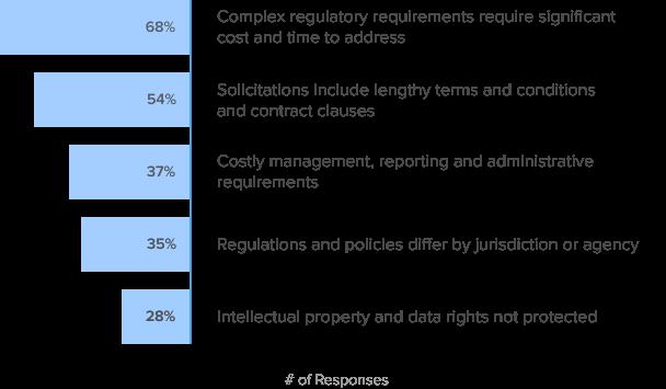 Challenging Legal & Regulatory Environment