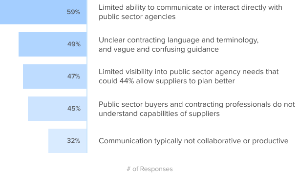 Poor Communication and Relationship between Public Sector Agencies and Suppliers